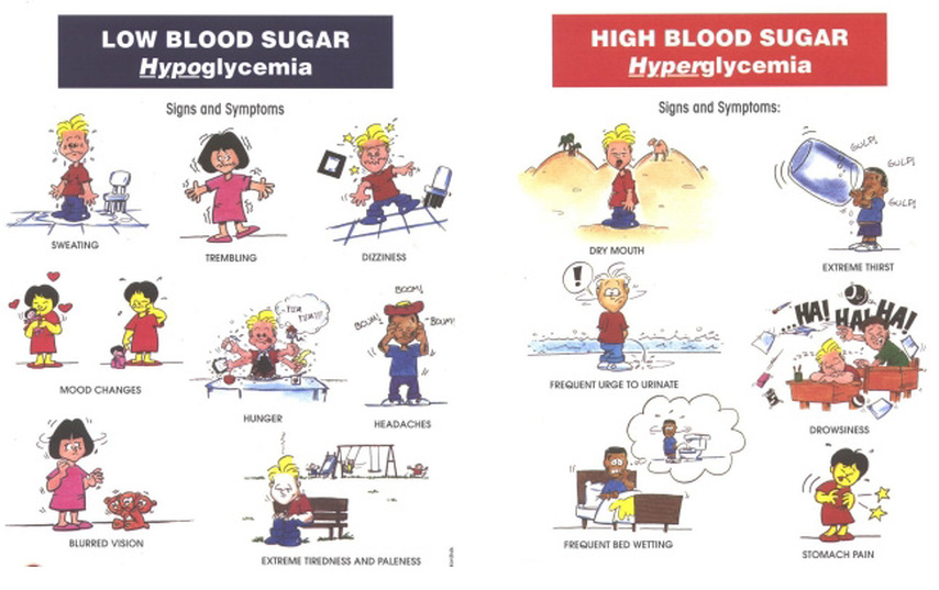 Diabetes Awareness for Kids - TiTi's Teaching Tools